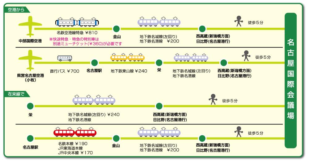 名古屋国際会議場へのアクセス